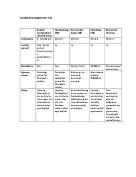Juridiska företagsformer | Sammanfattning