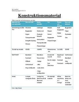 Konstruktionsmaterial | Sammanfattning
